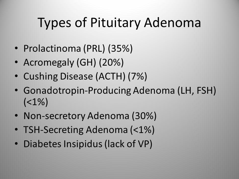 Types of Pituitary Adenoma Prolactinoma (PRL) (35%) Acromegaly (GH) (20%) Cushing Disease (ACTH) (7%) Gonadotropin-Producing Adenoma (LH, FSH) (<1%) Non-secretory Adenoma (30%) TSH-Secreting Adenoma (<1%) Diabetes Insipidus (lack of VP)
