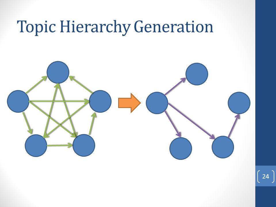 Topic Hierarchy Generation 24