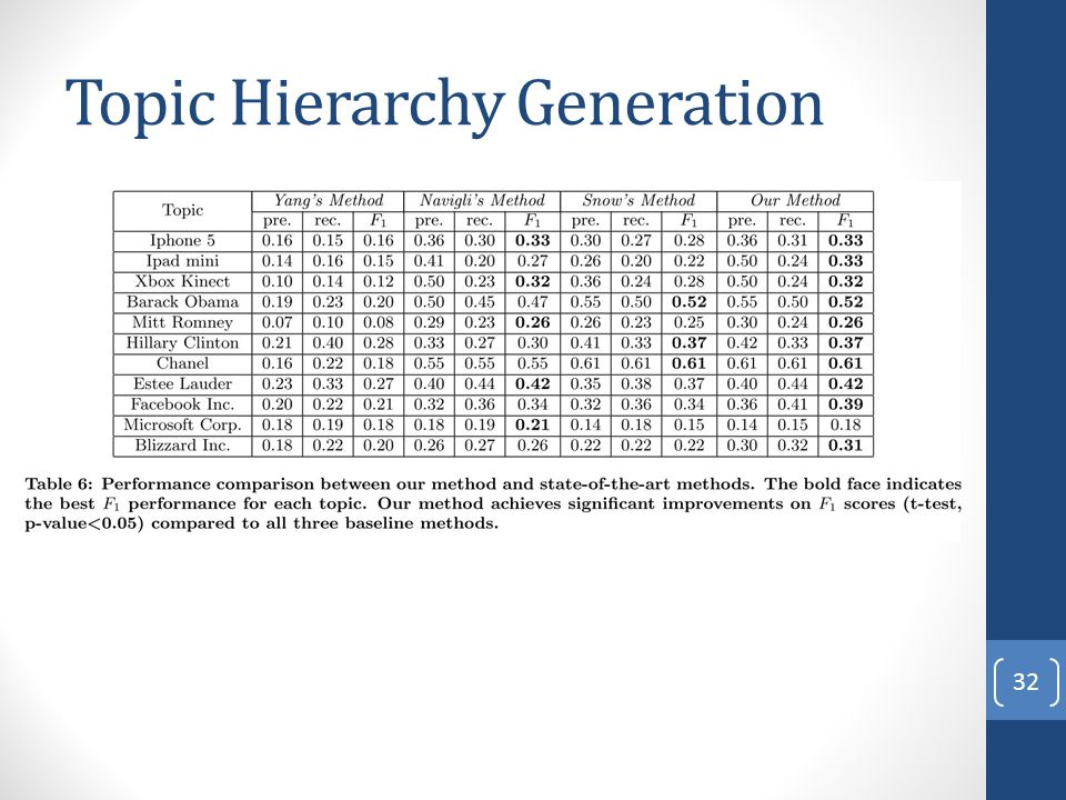 Topic Hierarchy Generation 32