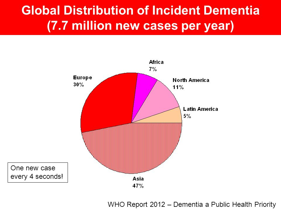 Global Distribution of Incident Dementia (7.7 million new cases per year) WHO Report 2012 – Dementia a Public Health Priority One new case every 4 sec