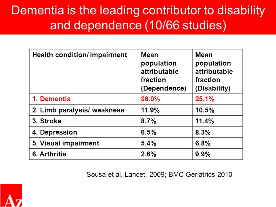 Dementia is the leading contributor to disability and dependence (10/66 studies) Health condition/ impairmentMean population attributable fraction (De