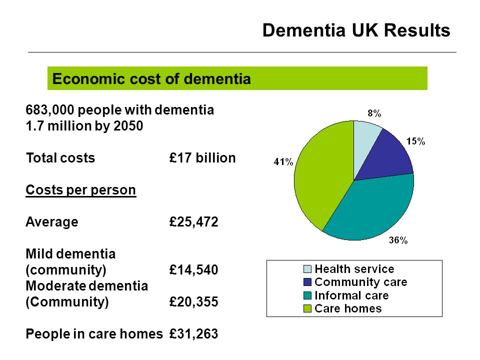 Dementia UK Results Economic cost of dementia 683,000 people with dementia 1.7 million by 2050 Total costs £17 billion Costs per person Average£25,472