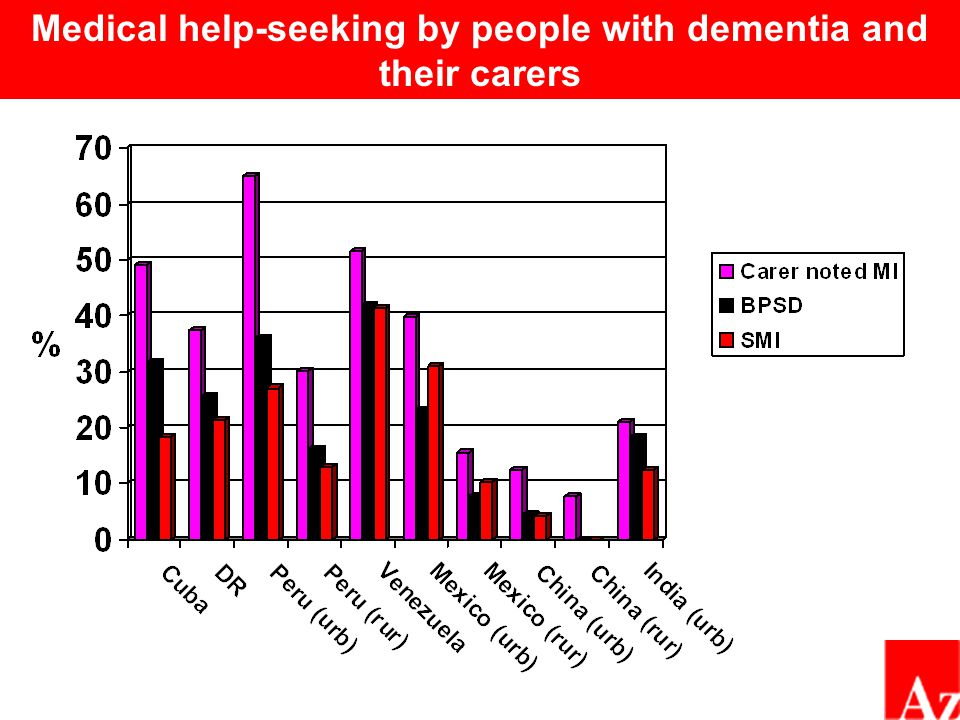 Medical help-seeking by people with dementia and their carers
