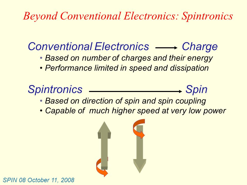 SPIN 08 October 11, 2008 f = 17.052 GHz  f = 3.00 MHz 0.5 GHz/mA Summary of Present Status Field Tunable Current Tunable Narrow Band Oscillators are tunable over a wide range of frequencies via applied field or current Output is narrow band with Q values > 10,000 Voltage outputs in the mV regime 28 GHz/T