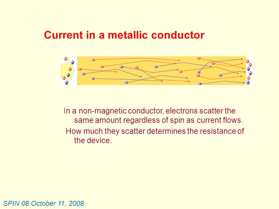 SPIN 08 October 11, 2008 Spintronics  Spin valve sensor  Major impact on hard disk drive storage  enabled >400x increase in storage capacity since 1998  makes possible minaturization of hard disk drives  cell phones, PDA, MPEG players  makes possible access to all information Spintronics  Magnetic Tunnel Junction  Major impact on random access memory.