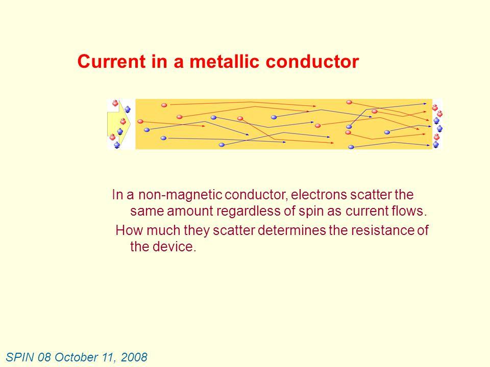 SPIN 08 October 11, 2008 Current Scaling – MRAM vs STTRAM