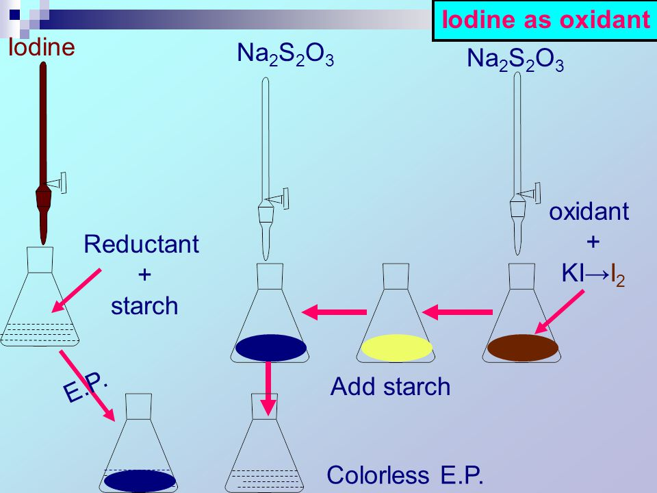 Reductant + starch Iodine E.P. oxidant + KI→I 2 Na 2 S 2 O 3 Add starch Na 2 S 2 O 3 Colorless E.P.
