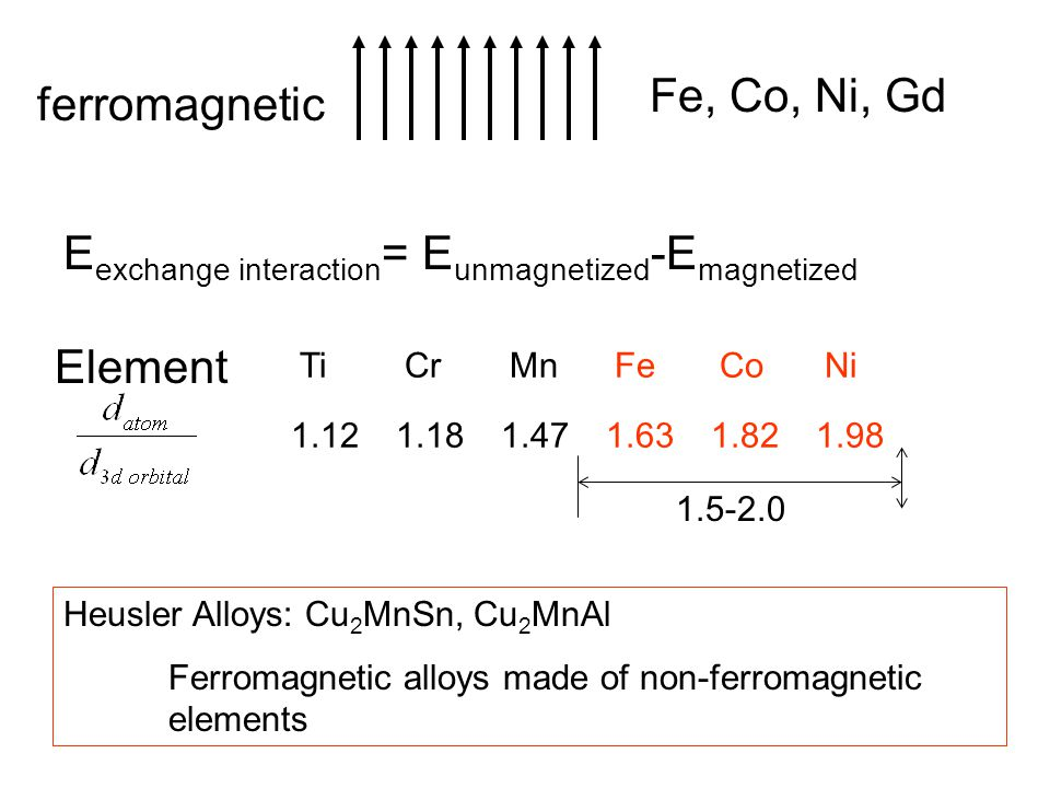 ferromagnetic Fe, Co, Ni, Gd Element TiCrMnFeCoNi 1.121.181.471.631.821.98 E exchange interaction = E unmagnetized -E magnetized 1.5-2.0 Heusler Alloy