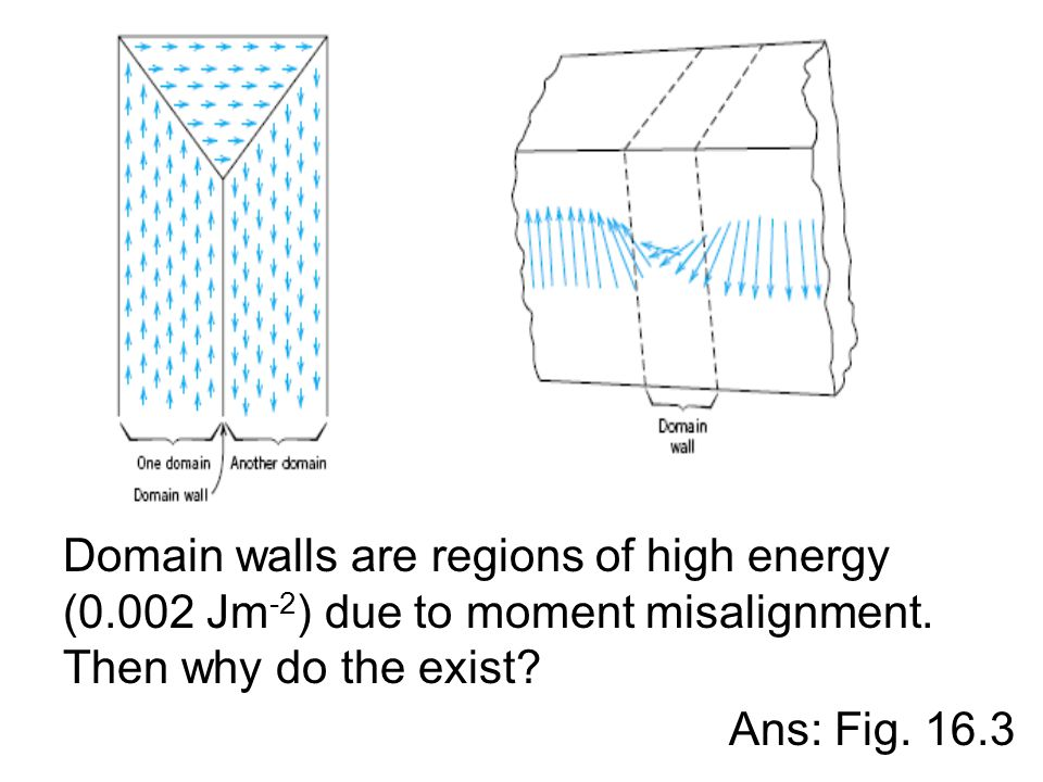 Domain walls are regions of high energy (0.002 Jm -2 ) due to moment misalignment. Then why do the exist? Ans: Fig. 16.3
