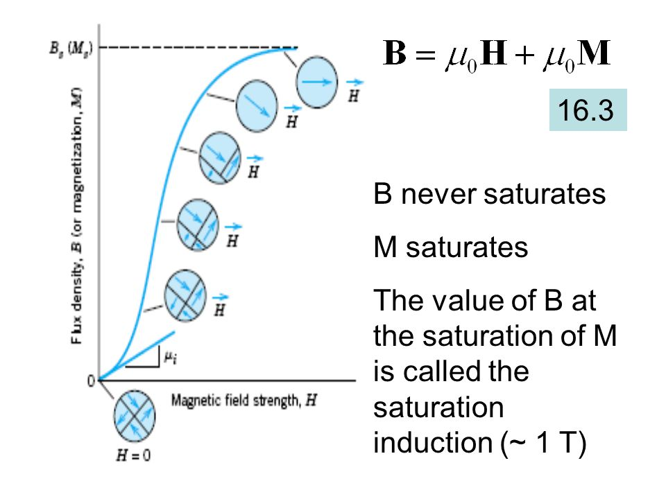 16.3 B never saturates M saturates The value of B at the saturation of M is called the saturation induction (~ 1 T)