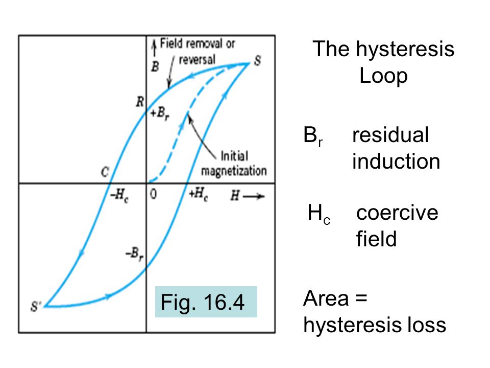 The hysteresis Loop Fig. 16.4 B r residual induction H c coercive field Area = hysteresis loss