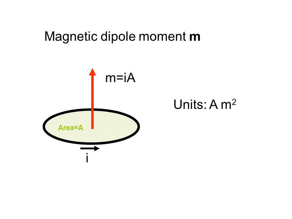 Magnetic dipole moment m i Area=A m=iA Units: A m 2