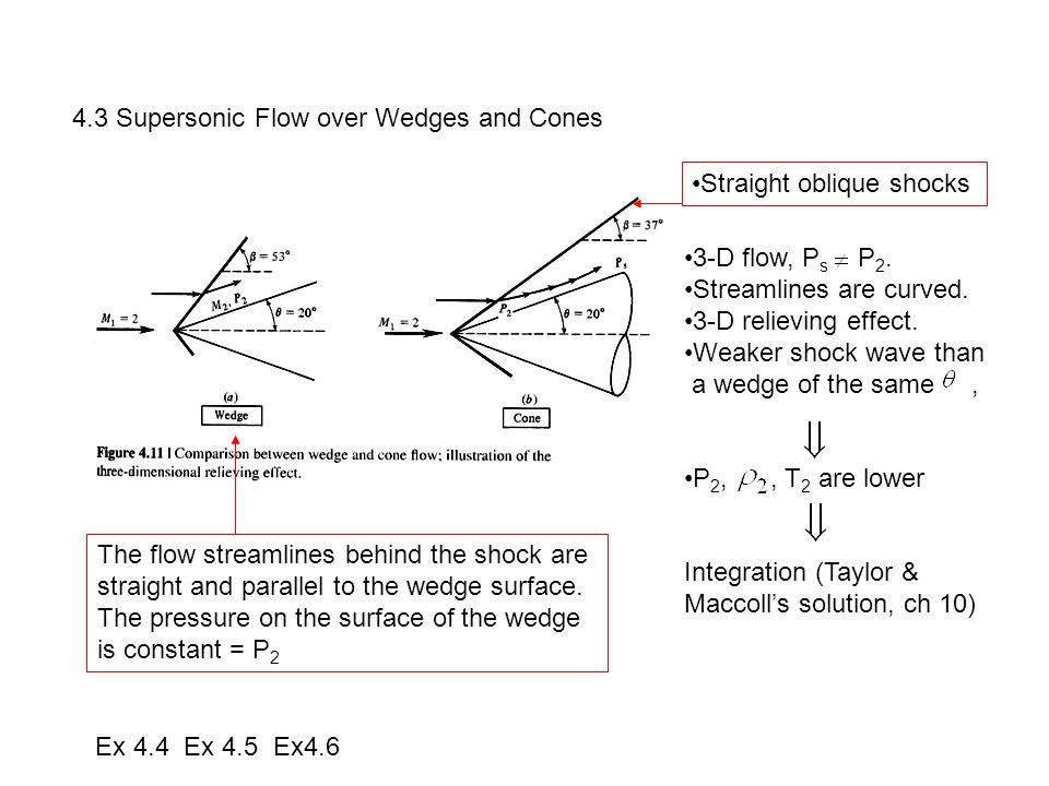 4.3 Supersonic Flow over Wedges and Cones The flow streamlines behind the shock are straight and parallel to the wedge surface. The pressure on the su