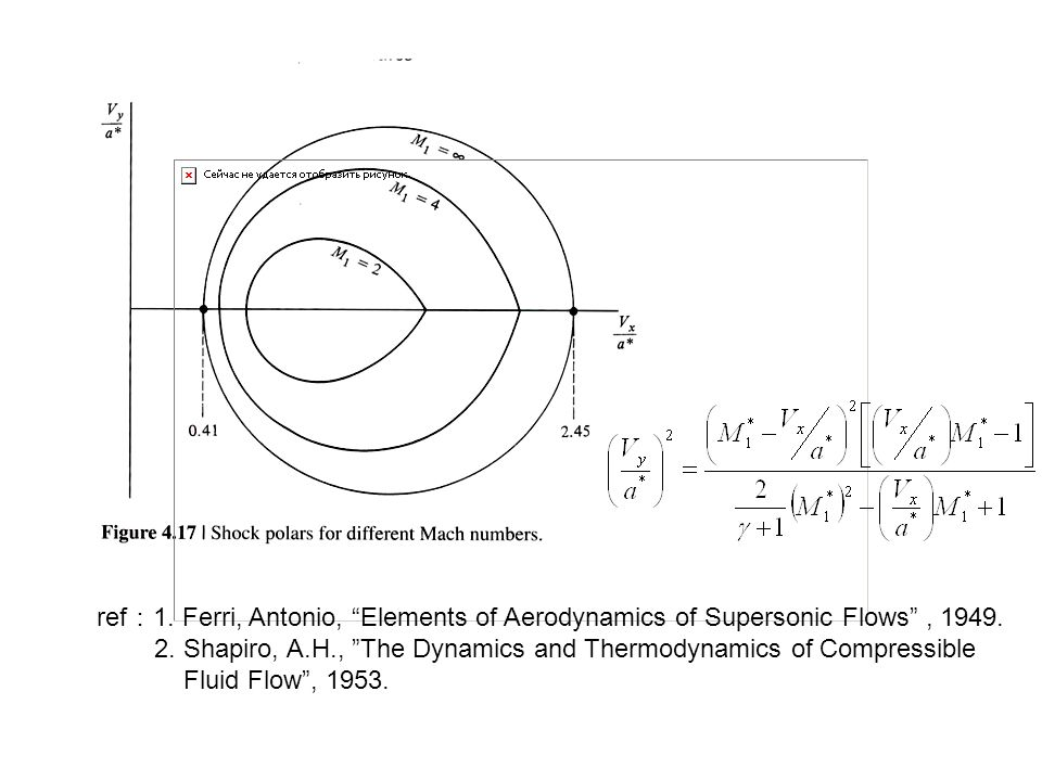 """ref : 1. Ferri, Antonio, """"Elements of Aerodynamics of Supersonic Flows"""", 1949. 2. Shapiro, A.H., """"The Dynamics and Thermodynamics of Compressible Flui"""