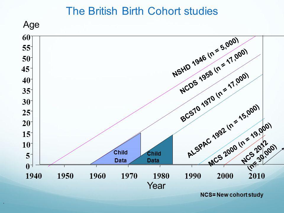 The British Birth Cohort studies NCDS 1958 (n = 17,000) BCS70 1970 (n = 17,000) MCS 2000 (n = 19,000) NSHD 1946 (n = 5,000) 0 5 10 15 20 25 30 35 40 4