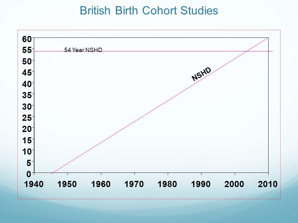 British Birth Cohort Studies 54 Year NSHD NSHD 0 5 10 15 20 25 30 35 40 45 50 55 60 19401950196019701980199020002010