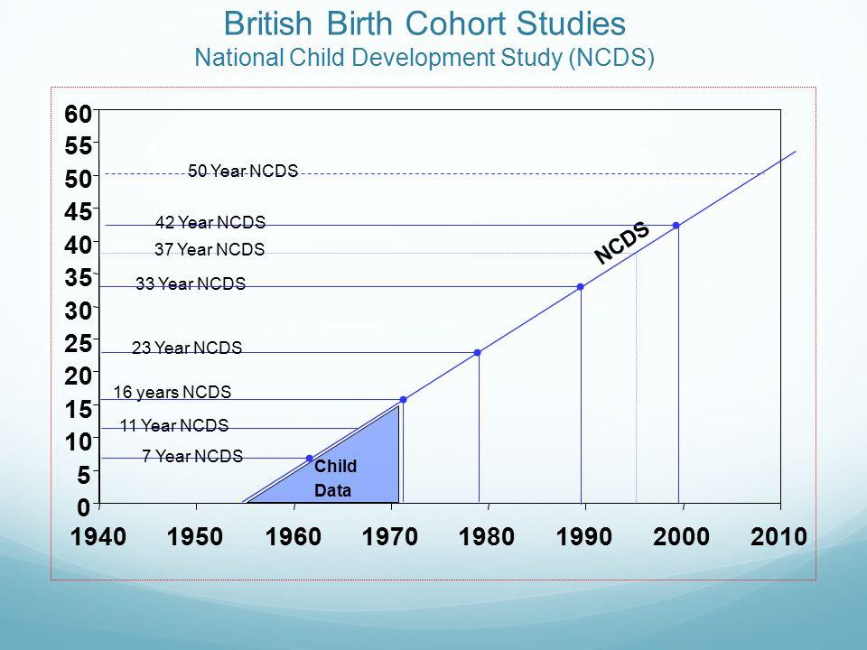 British Birth Cohort Studies 1970 British Cohort Study (BCS70) 22 Months BCS70 42 Months BCS70 BCS70 10 Years BCS70 21 Years BCS70S (sub sample) 30 Years BCS70 5 Years BCS70 26 Years BCS70 38 Years BCS70 0 5 10 15 20 25 30 35 40 45 50 55 60 19401950196019701980199020002010 16 Year BCS70