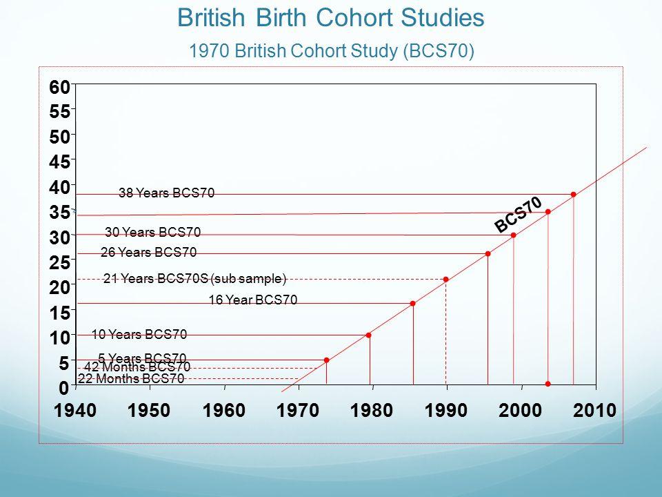 British Birth Cohort Studies Millennium Cohort Study MCS) 0 5 10 15 20 25 30 35 40 45 50 55 60 19401950196019701980199020002010 9 months 3 years 7 years 5 years 11 years MCS Age