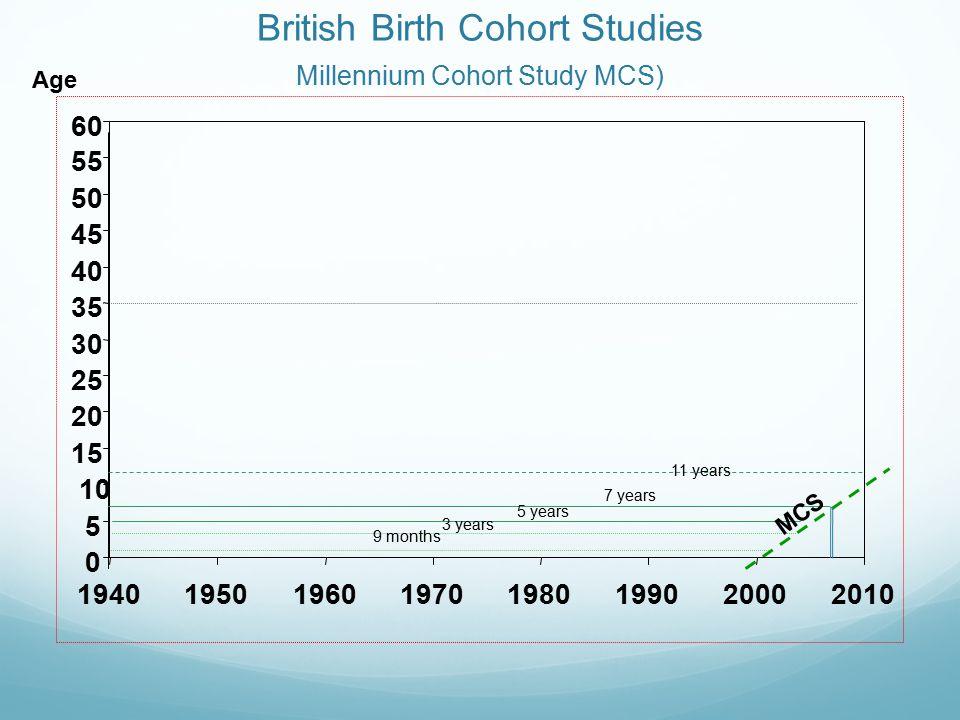 British Birth Cohort Studies Millennium Cohort Study MCS) 0 5 10 15 20 25 30 35 40 45 50 55 60 19401950196019701980199020002010 9 months 3 years 7 yea