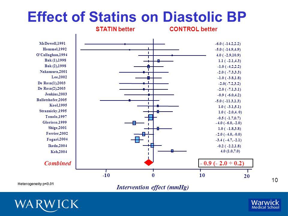 10 Heterogeneity p<0.01 Effect of Statins on Diastolic BP