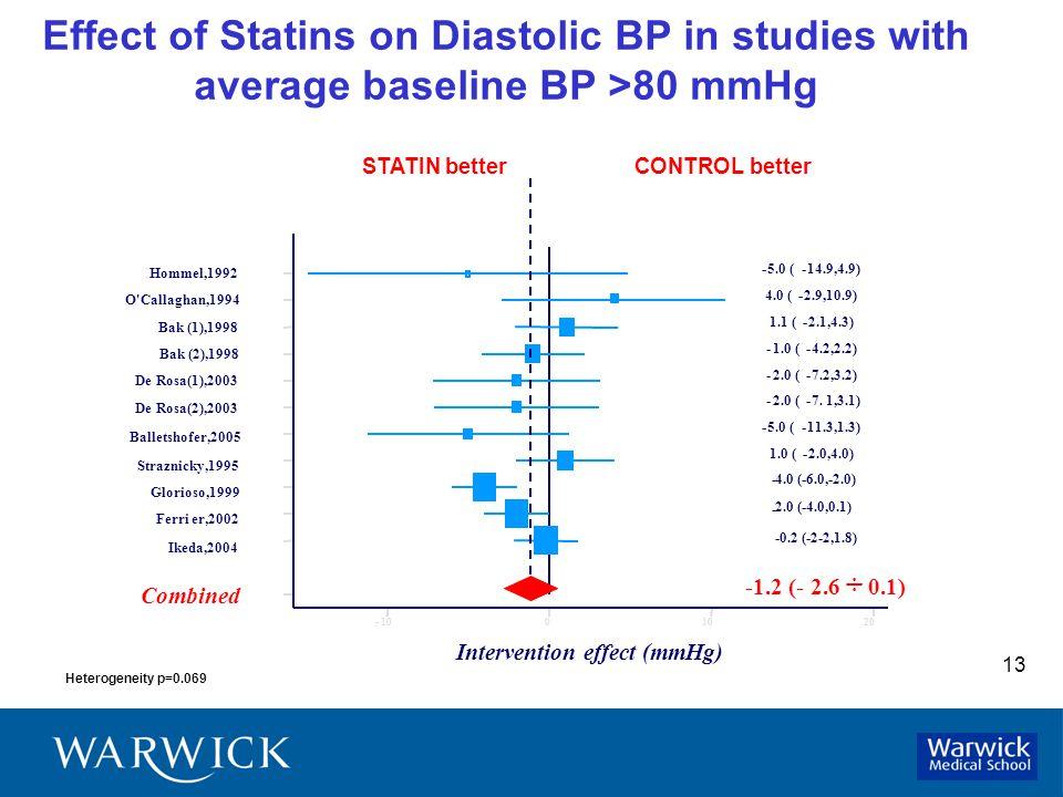13 Effect of Statins on Diastolic BP in studies with average baseline BP >80 mmHg Heterogeneity p=0.069