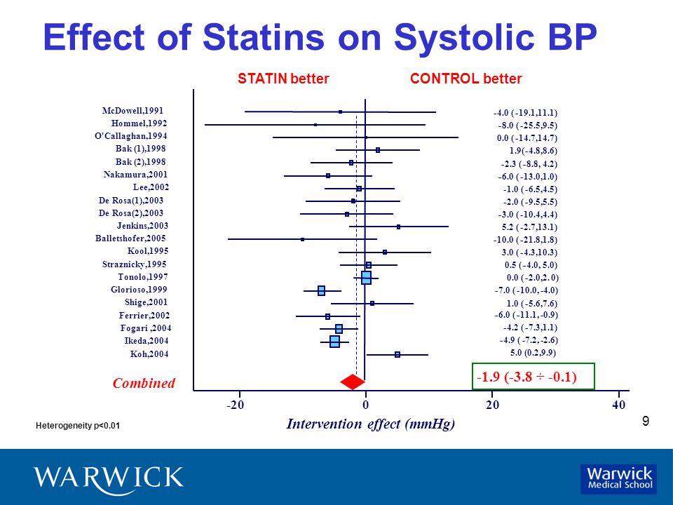 9 Effect of Statins on Systolic BP Heterogeneity p<0.01