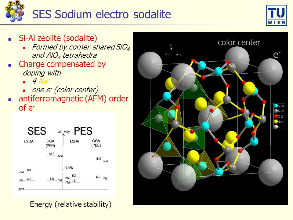 SES Sodium electro sodalite Si-Al zeolite (sodalite) Formed by corner-shared SiO 4 and AlO 4 tetrahedra Charge compensated by doping with 4 Na + one e - (color center) antiferromagnetic (AFM) order of e - Energy (relative stability) color center e-e-