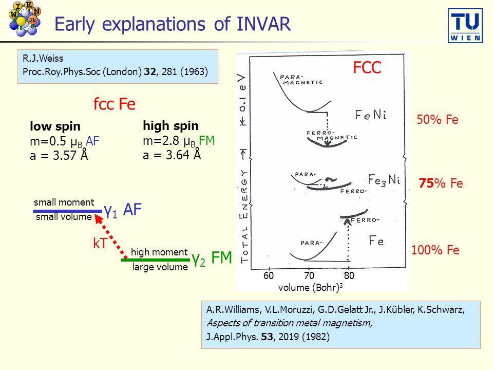 Early explanations of INVAR A.R.Williams, V.L.Moruzzi, G.D.Gelatt Jr., J.Kübler, K.Schwarz, Aspects of transition metal magnetism, J.Appl.Phys. 53, 20