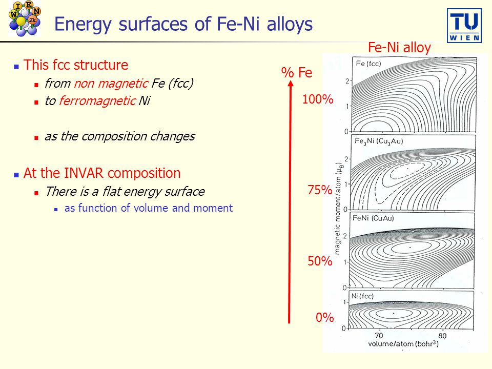 Energy surfaces of Fe-Ni alloys This fcc structure from non magnetic Fe (fcc) to ferromagnetic Ni as the composition changes At the INVAR composition There is a flat energy surface as function of volume and moment 100% % Fe 75% 50% 0% Fe-Ni alloy