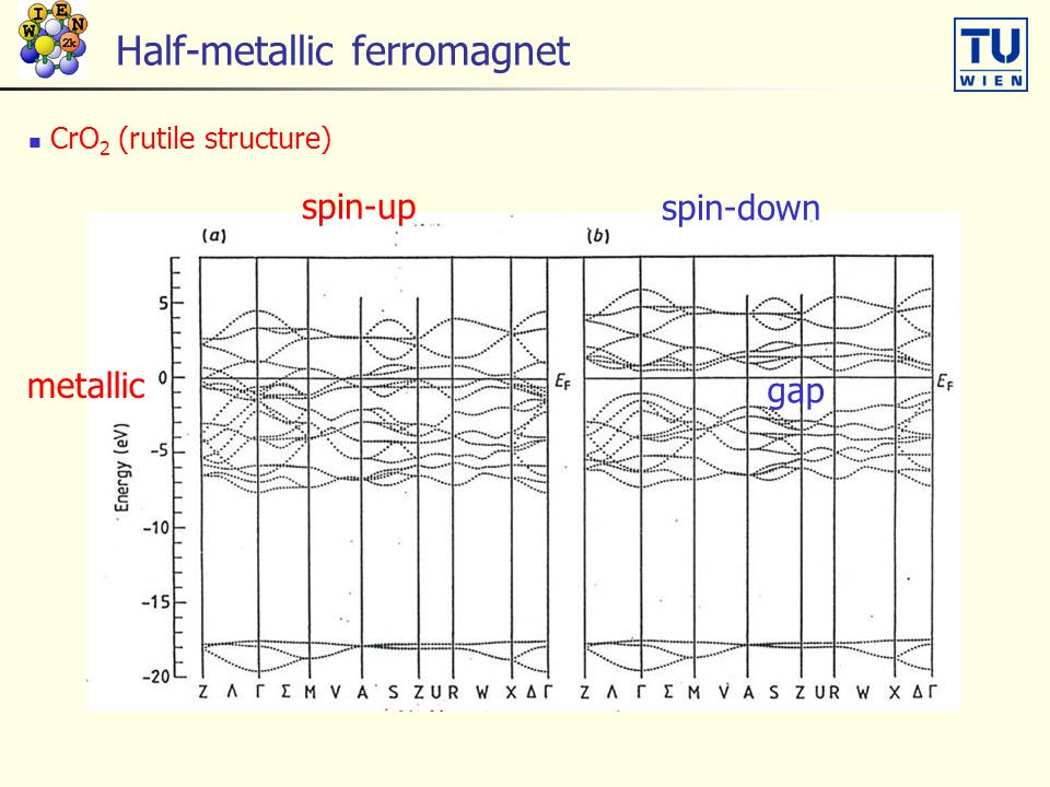 Half-metallic ferromagnet CrO 2 (rutile structure) spin-up spin-down gap metallic