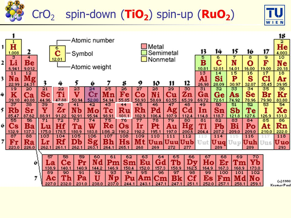 CrO 2 spin-down (TiO 2 ) spin-up (RuO 2 )