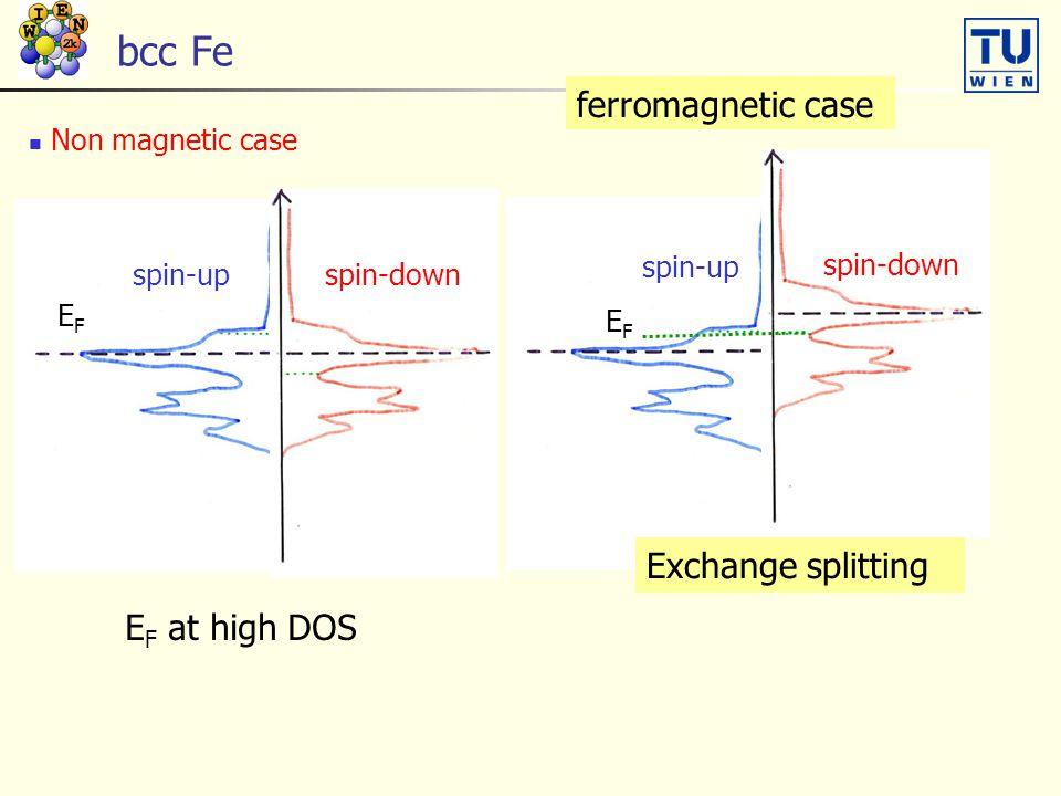 bcc Fe Non magnetic case EFEF ferromagnetic case EFEF spin-up spin-down spin-up spin-down Exchange splitting E F at high DOS
