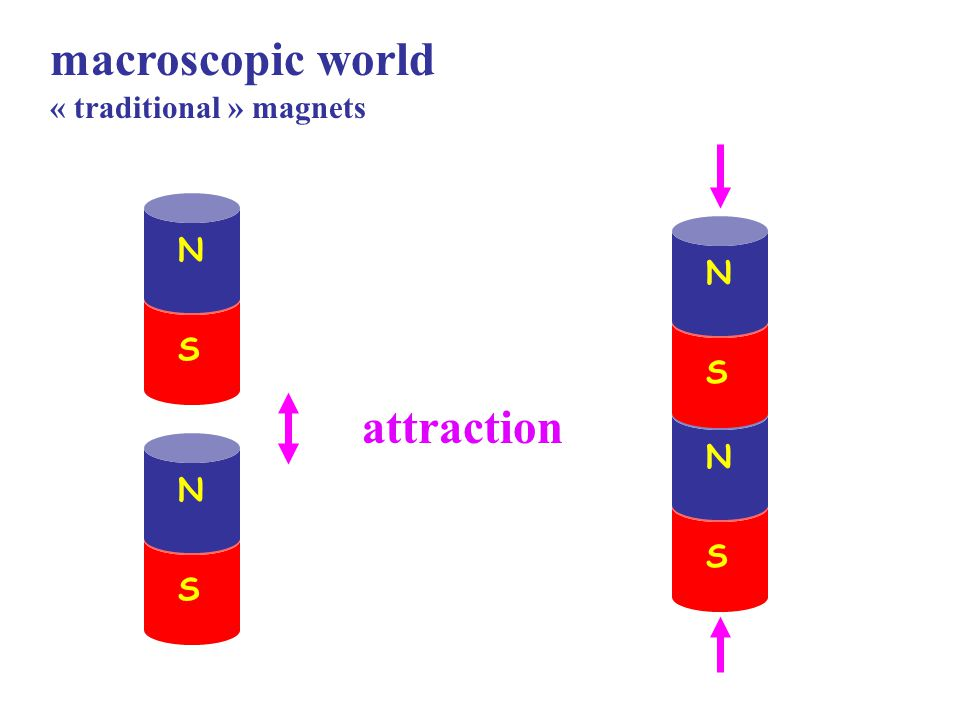 « traditional » magnets N S N S attraction N S N S