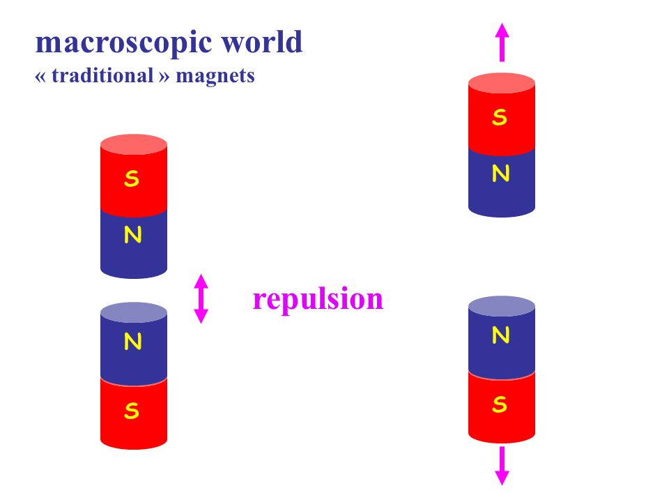 macroscopic world looking closer to the magnetic domains S N many sets of domains   many sets of  atomic magnetic moments