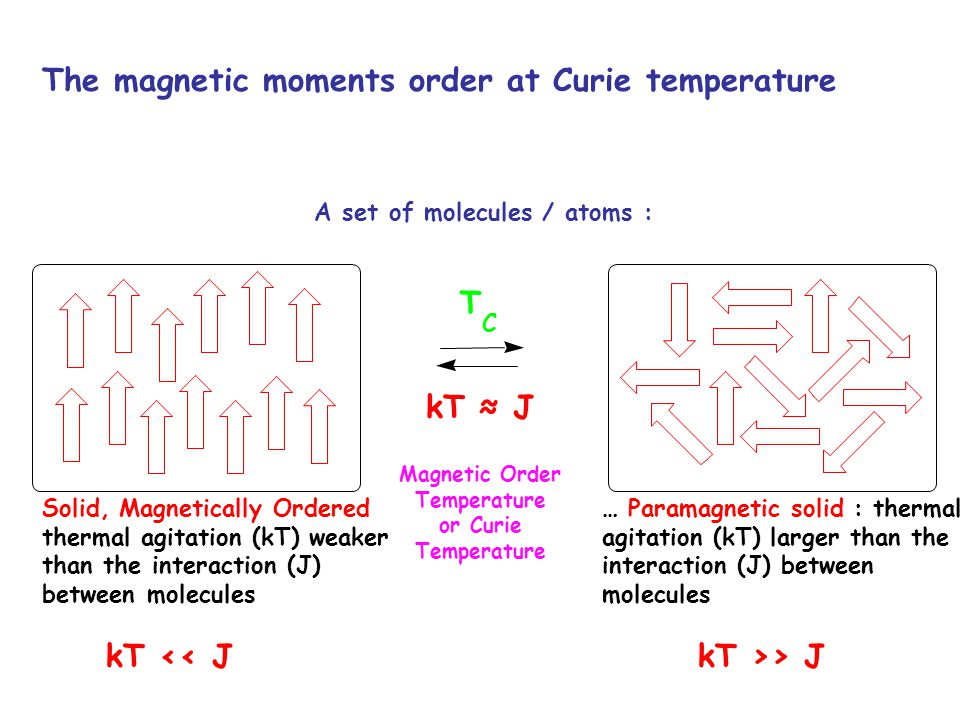 The magnetic moments order at Curie temperature … Paramagnetic solid : thermal agitation (kT) larger than the interaction (J) between molecules Solid,