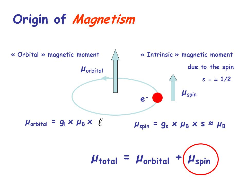 Origin of Magnetism e-e- « Orbital » magnetic moment« Intrinsic » magnetic moment due to the spin µ spin = g s x µ B x s ≈ µ B s = ± 1/2 µ orbital = g