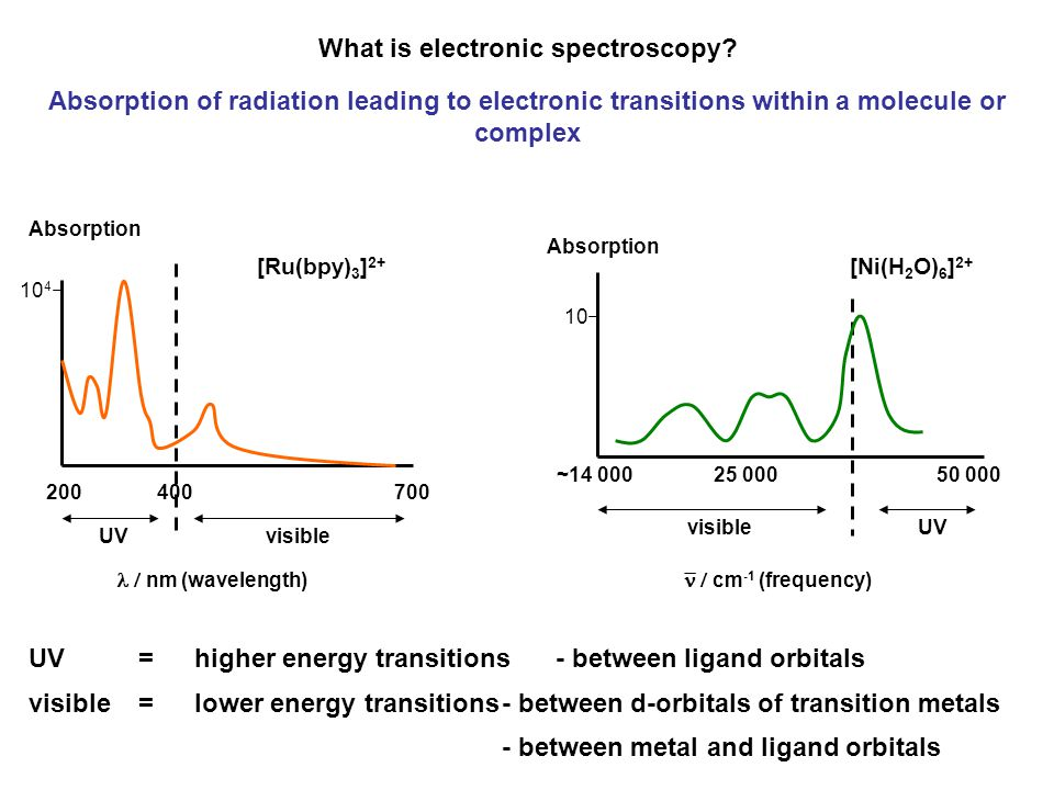 Absorption maxima in a visible spectrum have three important characteristics 1.number (how many there are) This depends on the electron configuration of the metal centre 2.position (what wavelength/energy) This depends on the ligand field splitting parameter,  oct or  tet and on the degree of inter-electron repulsion 3.intensity This depends on the allowedness of the transitions which is described by two selection rules