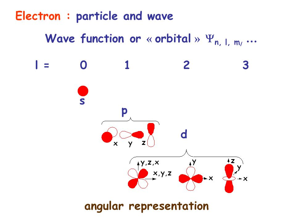 l = 0123 s p d angular representation Electron : particle and wave Wave function or « orbital »  n, l, m l …