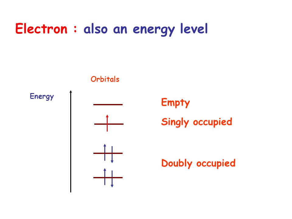 Empty Doubly occupied Orbitals Energy Singly occupied Electron : also an energy level