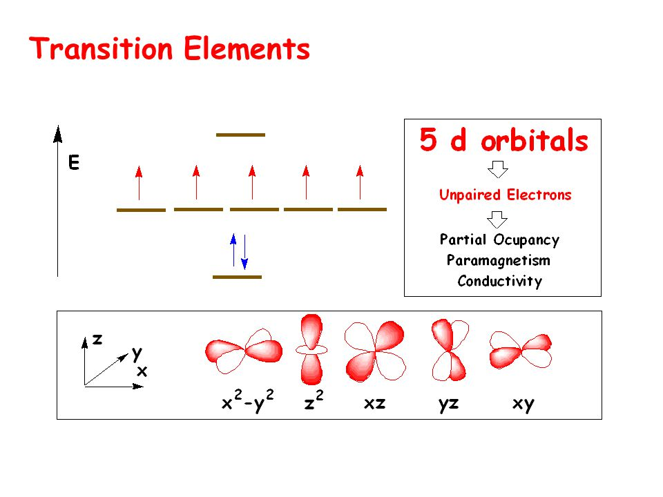 Mononuclear complex ML 6 E Splitting of the energy levels