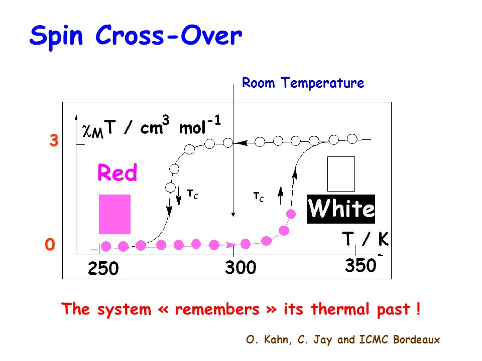 The system « remembers » its thermal past ! Room Temperature O. Kahn, C. Jay and ICMC Bordeaux Red 3 0