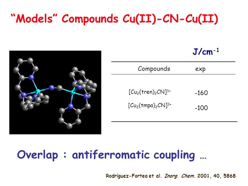 """""""Models"""" Compounds Cu(II)-CN-Cu(II) Compounds exp [Cu 2 (tren) 2 CN] 3+ [Cu 2 (tmpa) 2 CN] 3+ -160 -100 J/cm -1 Rodríguez-Fortea et al. Inorg. Chem. 2"""