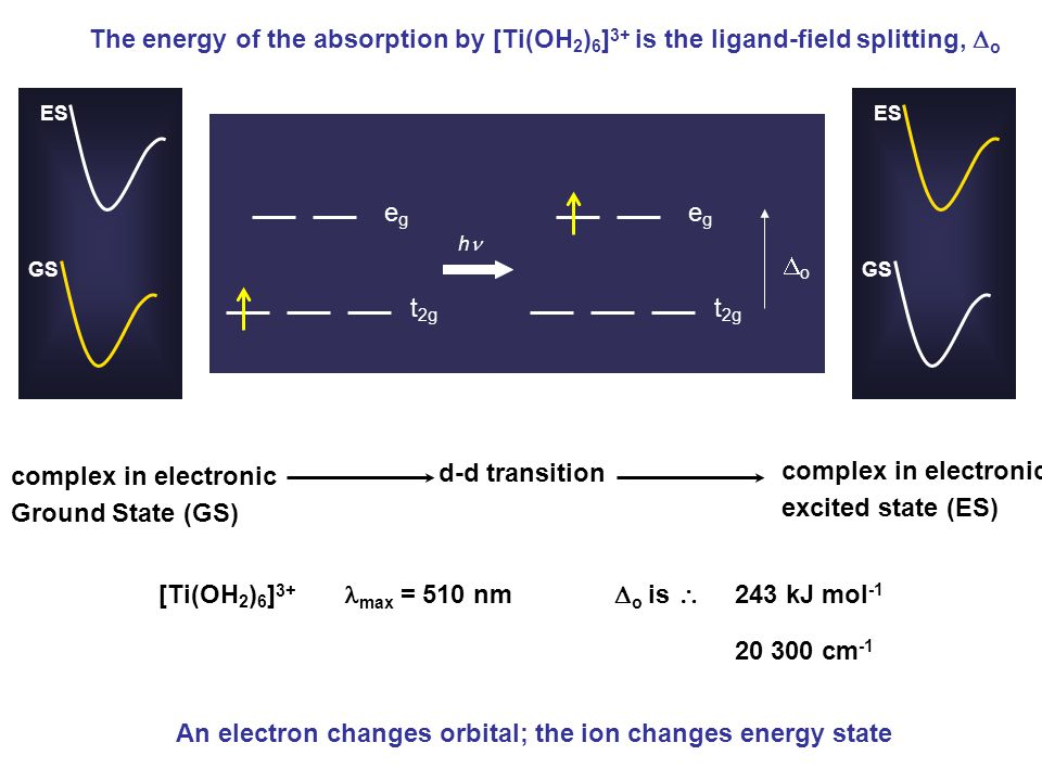 egeg t 2g oo h d-d transition [Ti(OH 2 ) 6 ] 3+ max = 510 nm  o is  243 kJ mol -1 20 300 cm -1 The energy of the absorption by [Ti(OH 2 ) 6 ] 3+ i