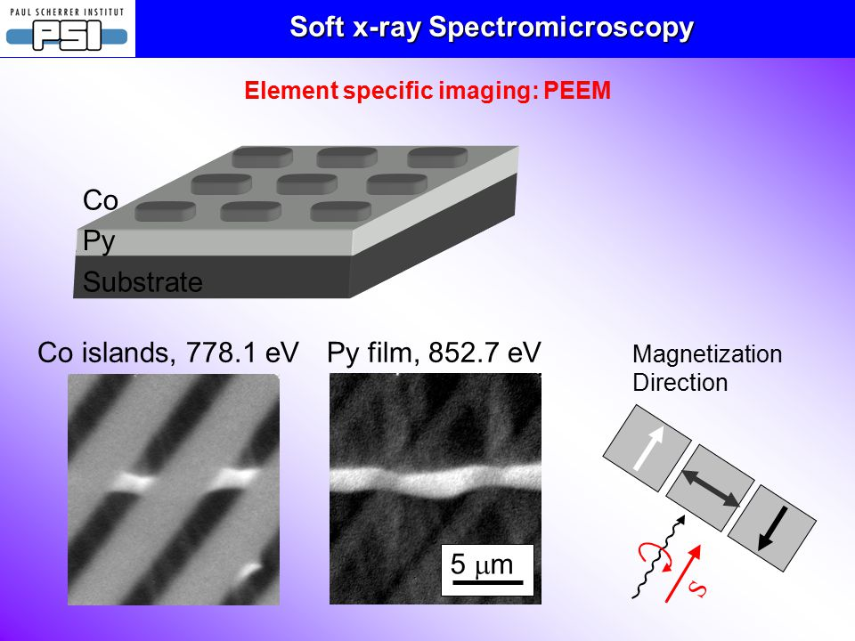 Soft x-ray Spectromicroscopy Element specific imaging: PEEM Substrate Py Co Co islands, 778.1 eVPy film, 852.7 eV 5  m S Magnetization Direction