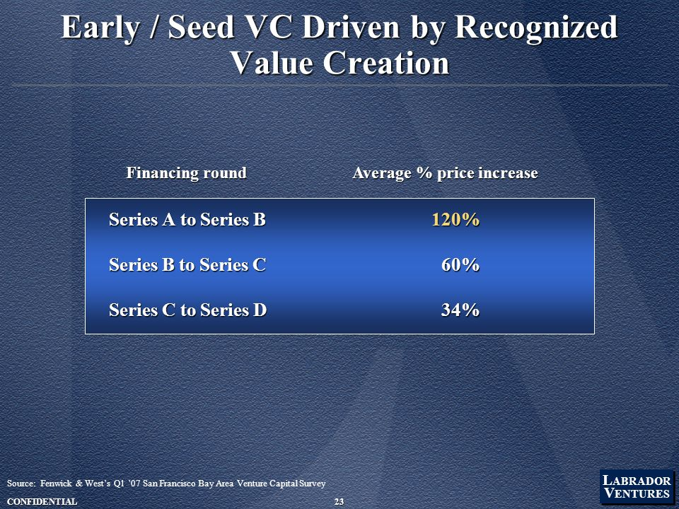 L ABRADOR V ENTURES L ABRADOR V ENTURES CONFIDENTIAL23 Early / Seed VC Driven by Recognized Value Creation Series A to Series B Series B to Series C Series C to Series D 120%60%34% Financing round Average % price increase Source: Fenwick & West's Q1 '07 San Francisco Bay Area Venture Capital Survey