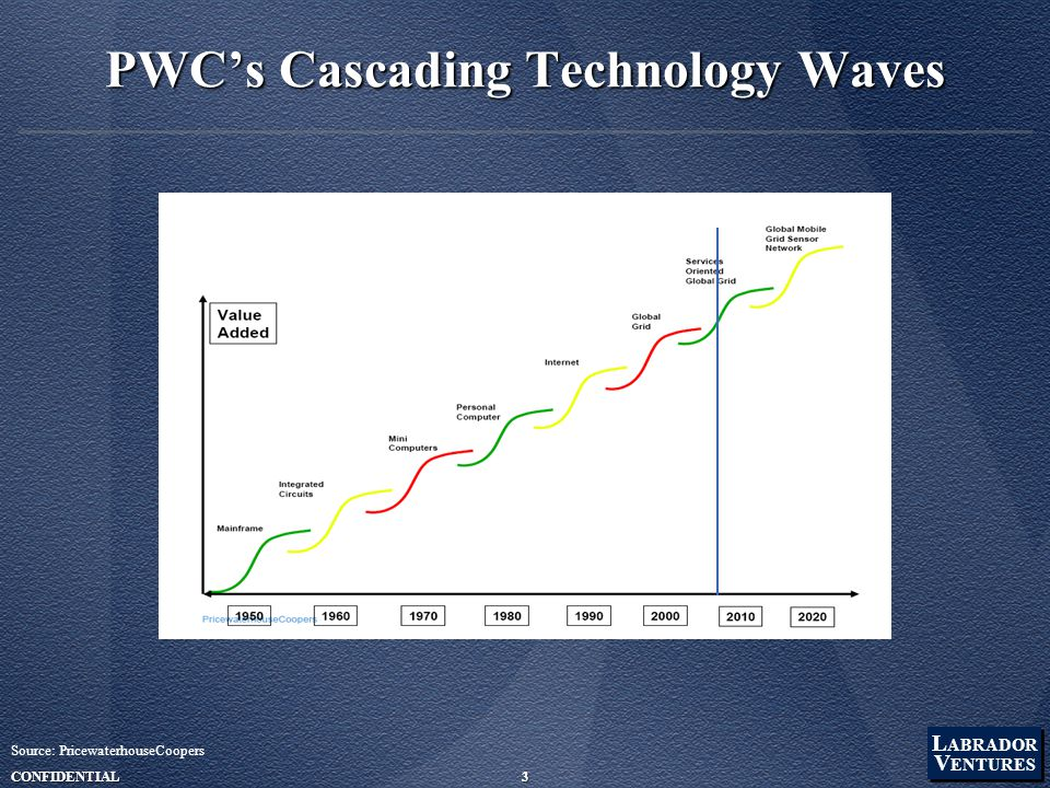 L ABRADOR V ENTURES L ABRADOR V ENTURES CONFIDENTIAL3 PWC's Cascading Technology Waves Source: PricewaterhouseCoopers