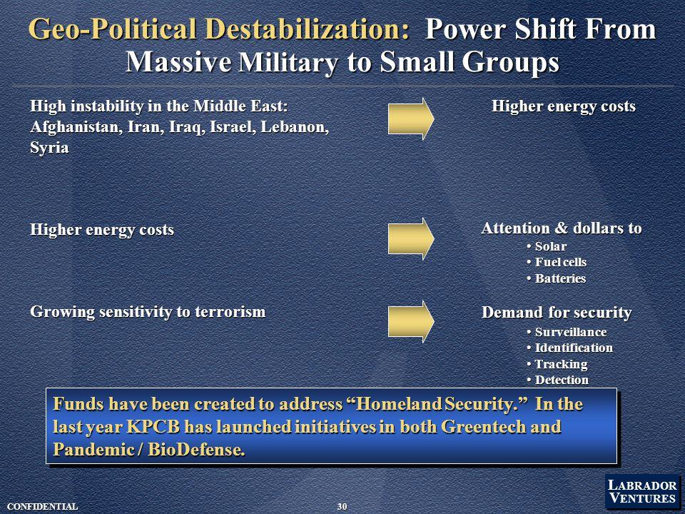 L ABRADOR V ENTURES L ABRADOR V ENTURES CONFIDENTIAL30 Geo-Political Destabilization: Power Shift From Massive Military to Small Groups High instabili