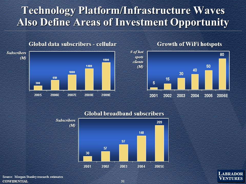 L ABRADOR V ENTURES L ABRADOR V ENTURES CONFIDENTIAL31 Growth of WiFi hotspots # of hot spots clients(M) Global data subscribers - cellular Subscribers(M) Global broadband subscribers Subscribers(M) Technology Platform/Infrastructure Waves Also Define Areas of Investment Opportunity Source: Morgan Stanley research estimates