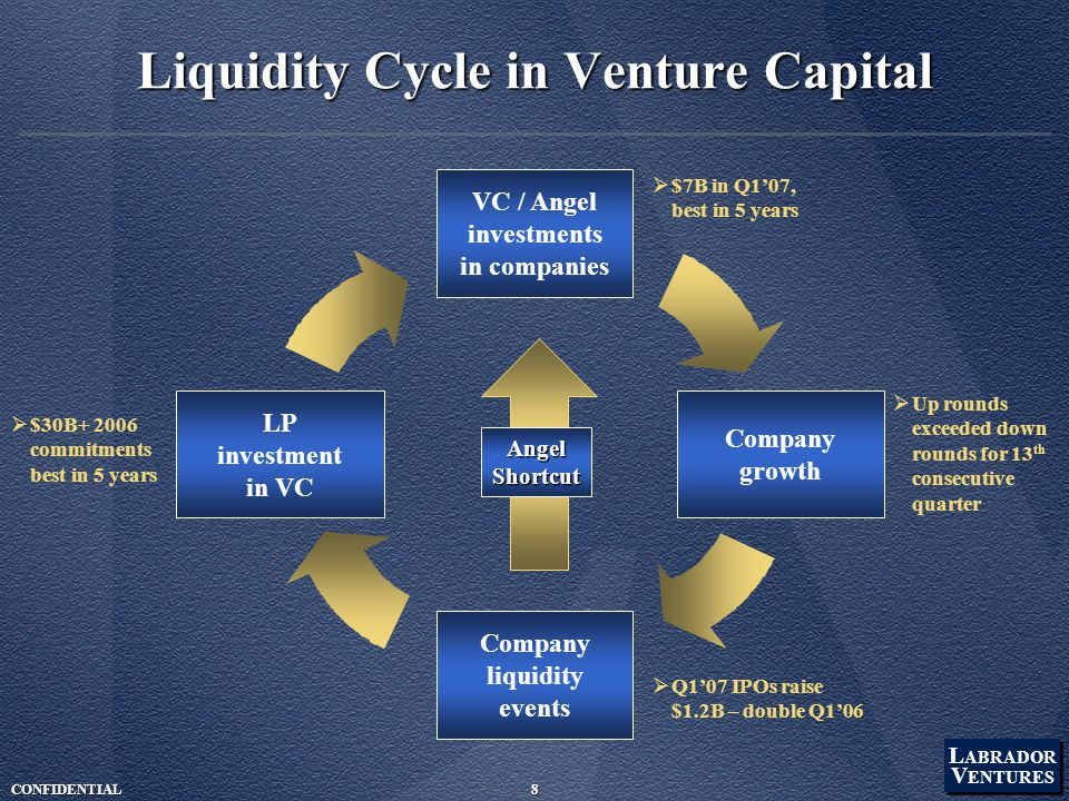 L ABRADOR V ENTURES L ABRADOR V ENTURES CONFIDENTIAL8 Liquidity Cycle in Venture Capital Company liquidity events VC / Angel investments in companies Company growth LP investment in VC  $7B in Q1'07, best in 5 years  Up rounds exceeded down rounds for 13 th consecutive quarter  Q1'07 IPOs raise $1.2B – double Q1'06  $30B+ 2006 commitments best in 5 years AngelShortcut