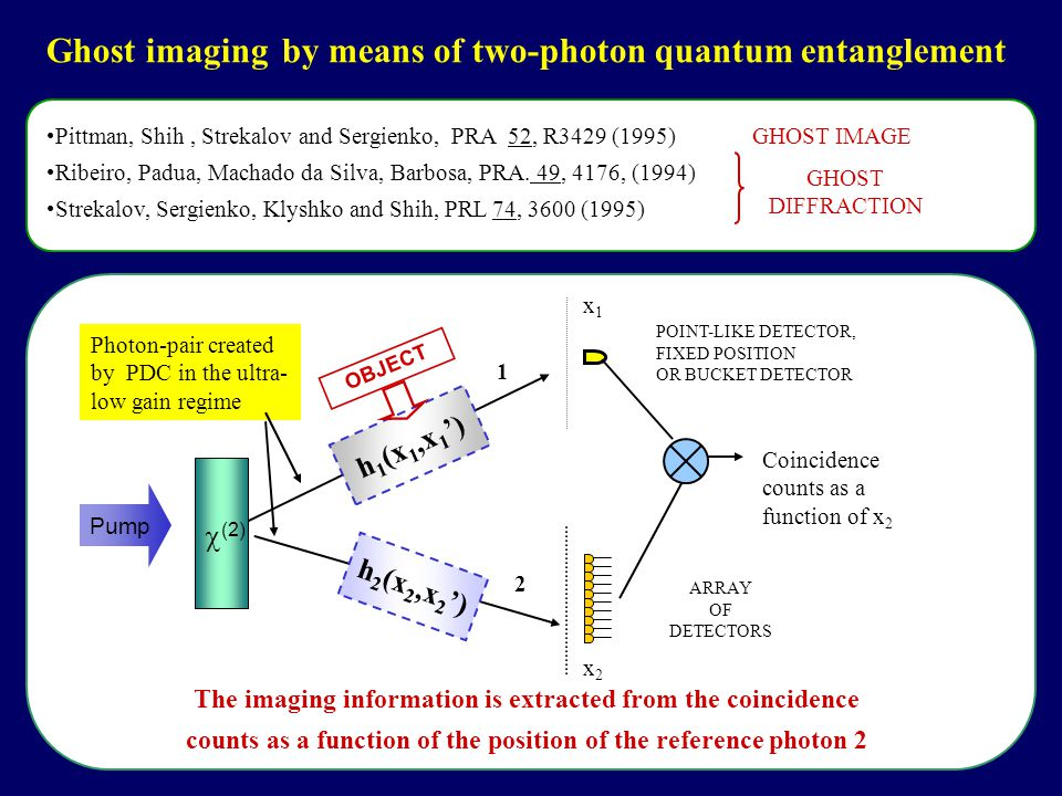 Ghost imaging by means of two-photon quantum entanglement Photon-pair created by PDC in the ultra- low gain regime POINT-LIKE DETECTOR, FIXED POSITION OR BUCKET DETECTOR 2 1  (2) Pump ARRAY OF DETECTORS h 2 (x 2,x 2 ') h 1 (x 1,x 1 ') Coincidence counts as a function of x 2 OBJECT x2x2 x1x1 The imaging information is extracted from the coincidence counts as a function of the position of the reference photon 2 Pittman, Shih, Strekalov and Sergienko, PRA 52, R3429 (1995) GHOST IMAGE Ribeiro, Padua, Machado da Silva, Barbosa, PRA.